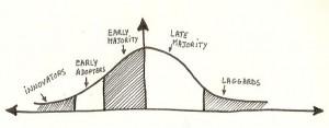 Everett Roger's Diffusion of Innovation Theory